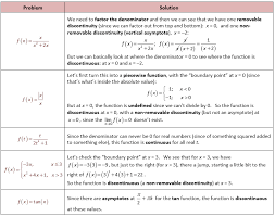 grade 12 work sheet on limit and continity lesupercoin printables