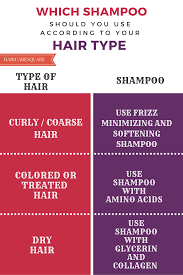 which shampoo should you use according to your hair type