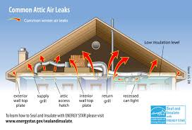 Whole House Ventilation Unit Insulation Rule Your Attic The Home Depot Community