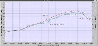 exhaust chamber race stainless steel yz250 2005 2016 tyga
