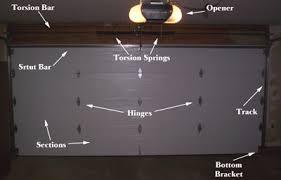Parts Of Garage Door by Hudson Overhead Door Service Repairs On Garage Doors And Openers
