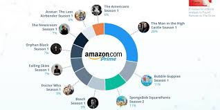 Most Popular Amazon The Man In The High Castle U0027 Is The Most Popular Show On Amazon