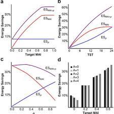 pattern energy debt temporal pattern of biological debt a biological debt bd in