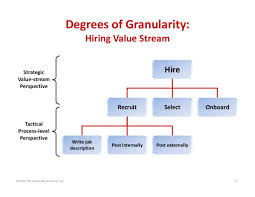 Value Stream Map Degrees Of Granularity Hiring Value Stream Hire Recruit Select