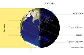 Interior Of The Earth For Class 7 Tilt And Latitude Climate Education Modules For K 12