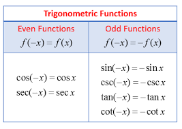 examples with trigonometric functions even odd or neither