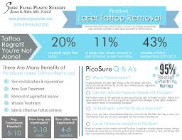 picosure laser tattoo removal infographic chattanooga shire