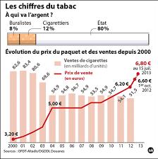 nombre de bureau de tabac en la taxation des produits de tabac tabac et liberté aide au