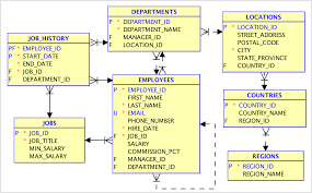 hr schema tables data relational to json in oracle database javascript and oracle