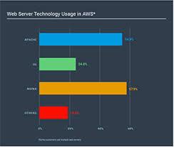 nginx access log analyzer analyzing apache response time apache access log sumo logic
