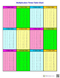multiplication times table chart multiplication times tables printable www serviciiseo info