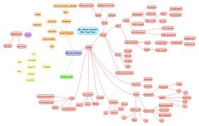 Csudh Map Mind Map Bisnis Kuliner Entrepreneurship Pinterest