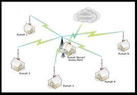 membuat rt rw net membangun rt rwnet hotspot wifi