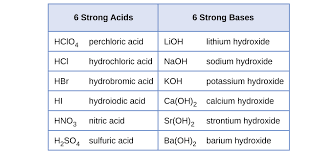 14 3 relative strengths of acids and bases chemistry