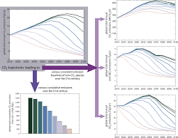 impact of short lived non co2 mitigation on carbon budgets for