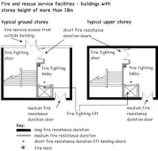 stair door regulations u0026 8 obstacles doors