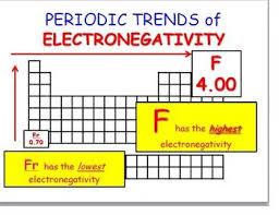 best 25 ionization energy ideas on pinterest periodic table