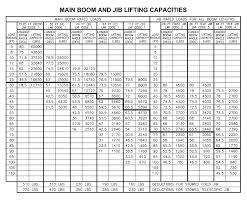 manitex 30112 s boom truck load chart range chart