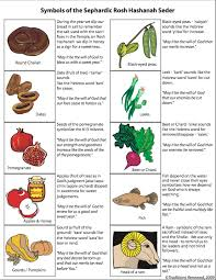 rosh hashanah seder plate symbols for the rosh hashanah seder traditions renewed