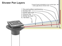 Building A Bathroom Shower Mortar Floor Mud Shower Pan Diagram Of Layers Household