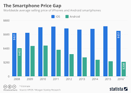 average price for a chart the smartphone price gap statista