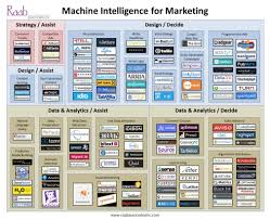 Artificial Intelligence Budget by 5 Disruptions To Marketing Part 5 Artificial Intelligence
