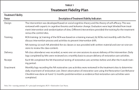 treatment fidelity in nursing home research the res care
