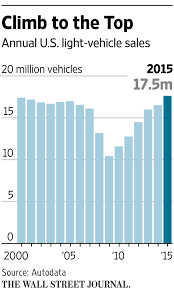 u s car sales set record in 2015 wsj