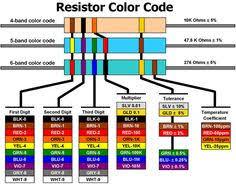 ceramic capacitor color code electronics pinterest ceramics