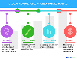 global commercial kitchen knives market drivers and forecasts by