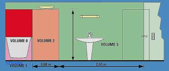 quel radiateur choisir pour une chambre radiateur pour salle de bain élégant quel radiateur electrique