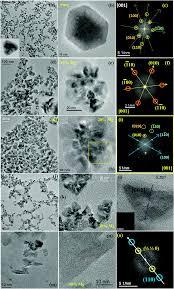 Esi Edge Banding Sinks by Enhanced Photophysical Properties Of Plasmonic Magnetic Metal