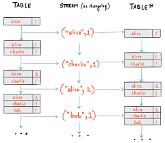 How To Properly Set A Table by Concepts U2014 Confluent Platform 3 3 0 Documentation