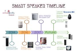 citius minds blog home automation with smart speakers u2013 amazon