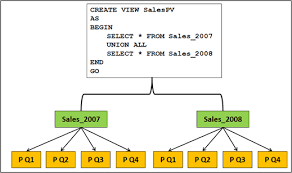 table partitioning in sql server nested partitioned views