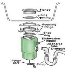 installing a garbage disposal in a single drain sink disposal installation