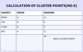 kuccps kcse cluster point calculations how can i calculate my