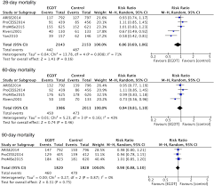 effect of early goal directed therapy on mortality in patients