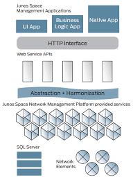 juniper networks junos space sdk networkscreen com