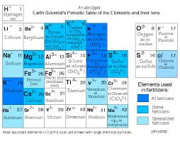 Periodic Table With Charges Earth Scientist U0027s Periodic Table