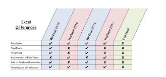 Compare Spreadsheets In Excel Between Microsoft Office Mac U0026 Windows