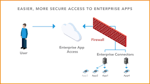 enterprise application access remote access to applications akamai
