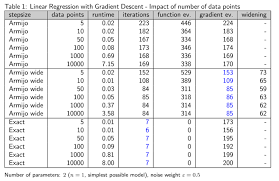 Linear Regression Table The Machinery Behind Machine Learning A Benchmark For Linear