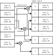 Hash Table Implementation Python Dictionary Implementation Laurent Luce U0027s Blog