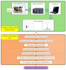 sensors free full text fault diagnosis of demountable disk
