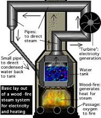 steam powered electric generator steam turbine generator