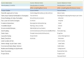 2d And 3d Interior Designer In West Delhi And Delhi Ncr Vastu Shastra Institute In Delhi Degree And Diploma Courses In