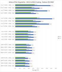amd gpus show strong directx 12 performance on