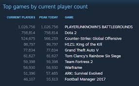 1 pubg player pubg passes one million concurrent players on steam dot esports