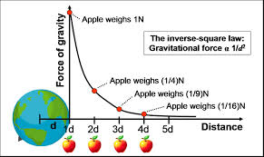 gravity kaiserscience